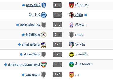 ฟุตบอลโลก 2018 รอบคัดเลือก ทีมอาเซียน