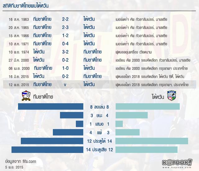 สถิติทีมชาติไทย ไต้หวัน ฟุตบอลโลกรอบคัดเลือก