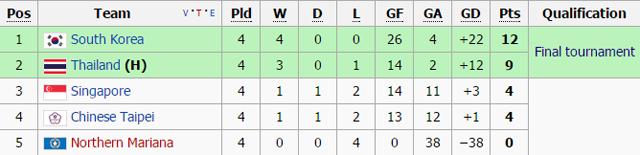 ทีมชาติไทย ยู-19 ตารางคะแนน