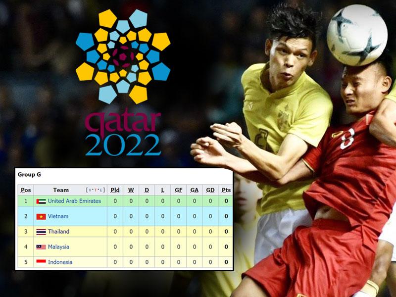 โปรแกรมเตะทีมชาติไทย ฟุตบอลโลก 2022 รอบคัดเลือก