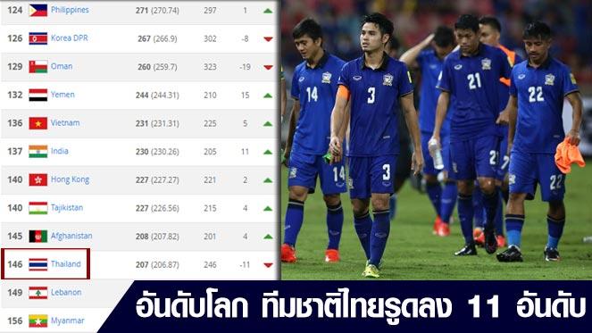 ฟีฟ่า เวิลด์ แรงกิ้ง - ทีมชาติไทยรูด 11 อันดับโดนเวียดนามแซง